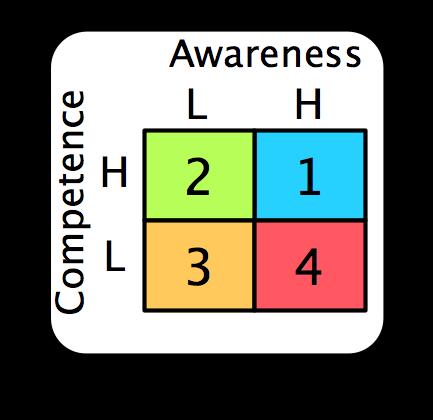 Conscious-Competence-Matrix.png