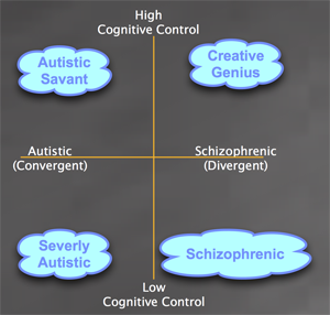 Schizotypal Autistic Spectrum.png