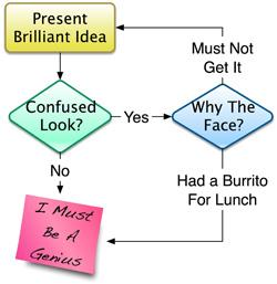 Brilliant Idea Flowchart
