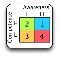 Conscious Competence Matrix 300x290